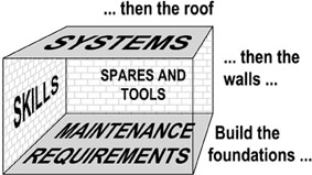 Fig. 1 - Building a Maintenance Strategy